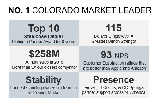 Fast Facts: #1 Colorado Market Leader - Top 10 Steelcase Dealer, Platinum Partner Award for 6 years, $258M annual sales in 2018, - Longest standing ownership team in the Denver Market -- 115 Denver Employees = Greatest Bench Strength -- Customer satisfaction ratings that are better than Apple and Amazon -- Locations in Denver, Fort Collins, and Colorado Springs with Partner support across North America